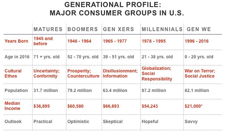 Generational-Profile-US-Groups.png