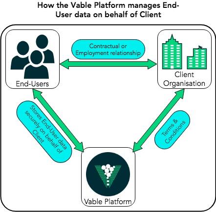 GDPR - How Vable manages end user data