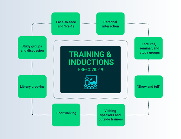 training pre covid