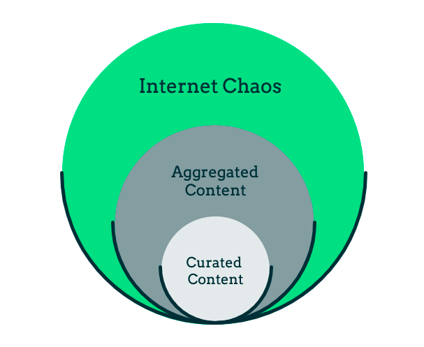 What is the difference between content aggregation and content curation?